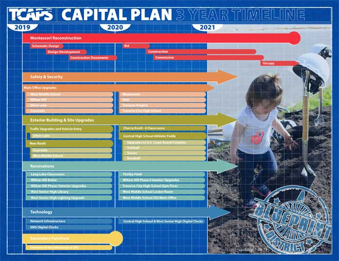 TCAPS Capital Plan - 3 Year Timeline