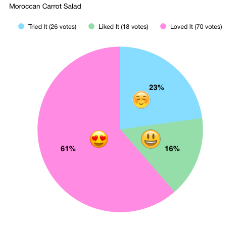 Moroccan Carrot Salad Taste Test Results - 61% loved it, 16% liked it and 23% tried it