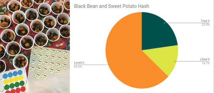 Black Bean & Sweet Potato Hash Samples and graph