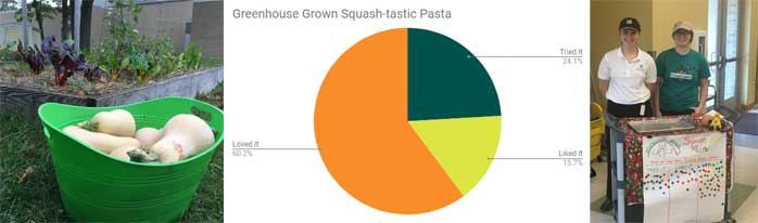 Traverse Heights squash-tastic pasta taste test 26 tried it, 17 liked it and 65 loved it