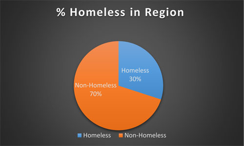 Percentage of homeless in the region