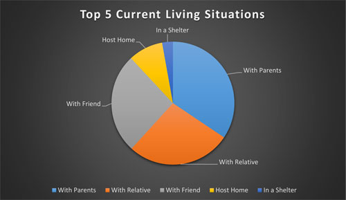 top five current living situations for students in transition