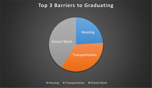 top three barriers to graduating for students in transition